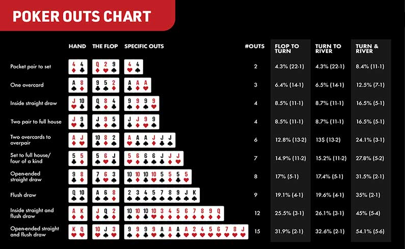 Casino odds poker baccarat