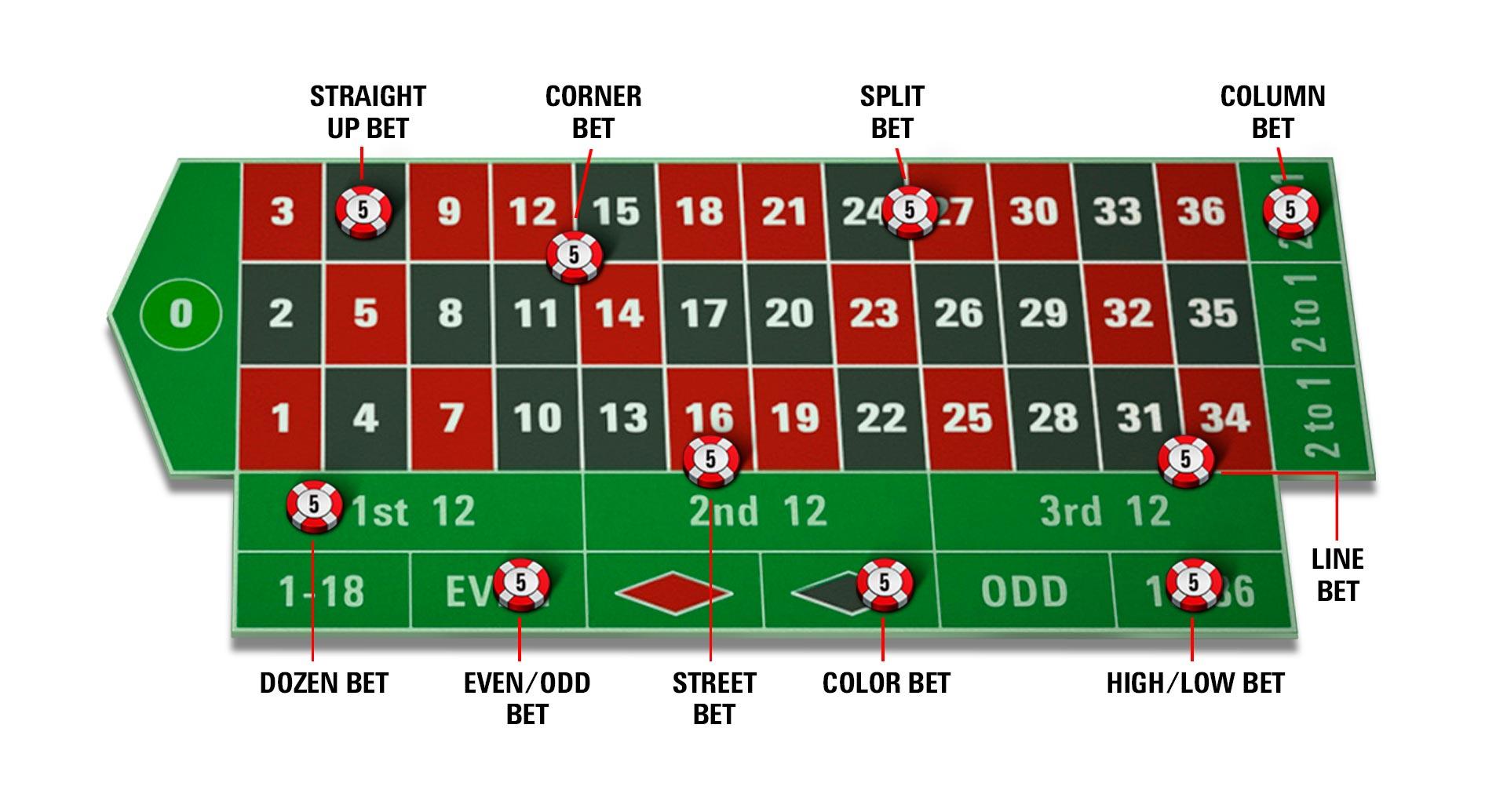 Casinospel top 10 snabba poäng